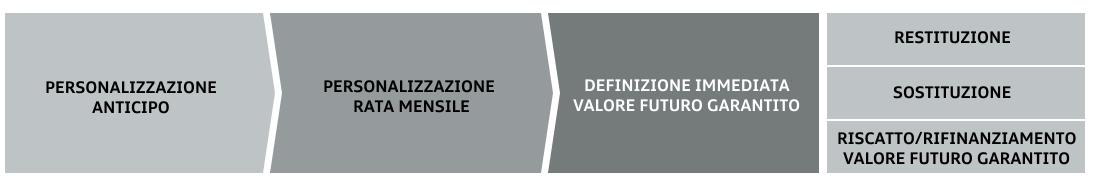 Spiegazione grafica Audi Value
